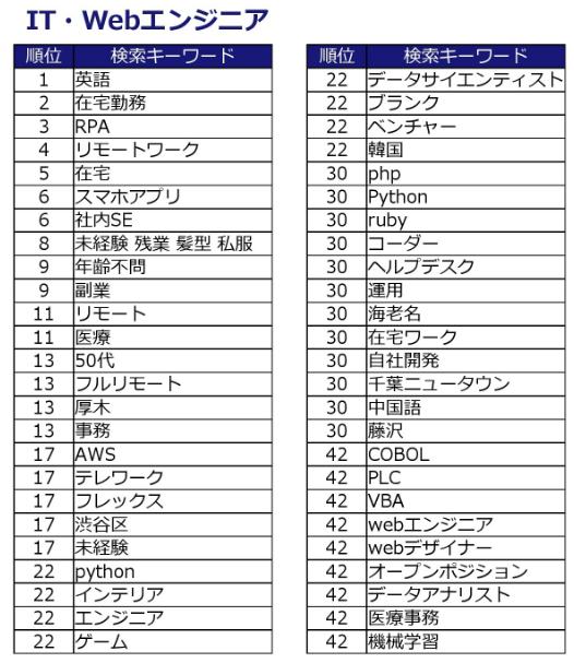 keyword_ranking_202001