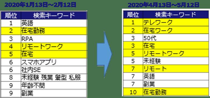 search_keywords_ranking_engineer-1