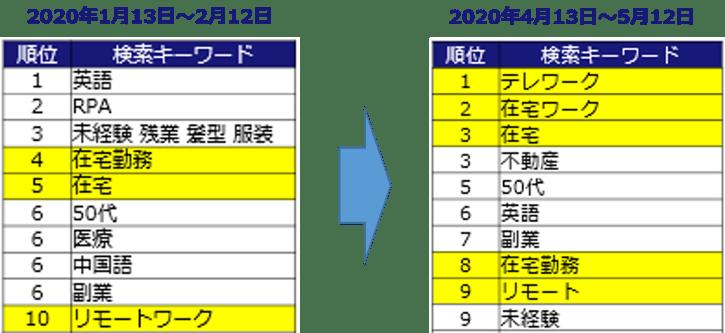 search_keywords_ranking_sales-1