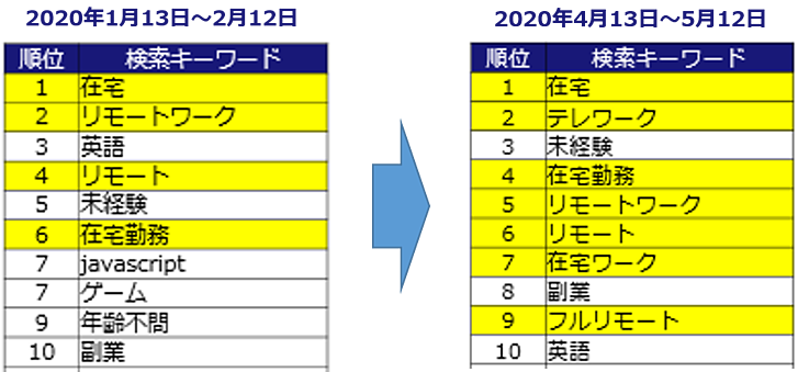 search_keywords_ranking_total