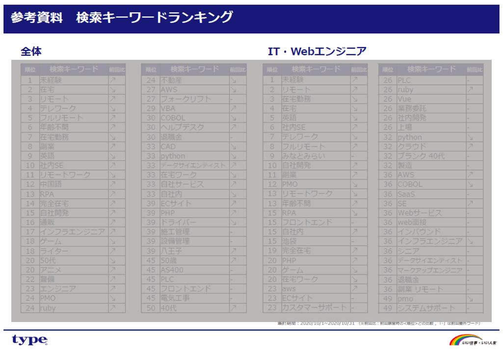 type-search-keyword-ranking-1