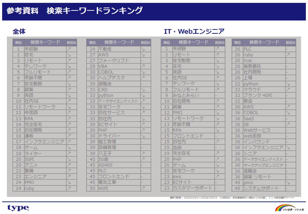 type-search-keyword-ranking